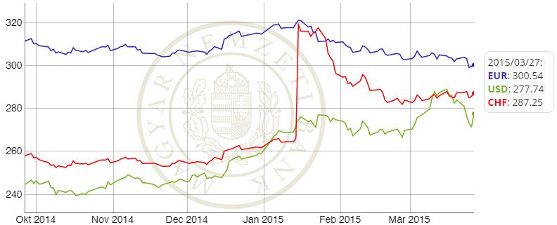 Deviza árfolyam grafikon 2014.10 - 2015.03
