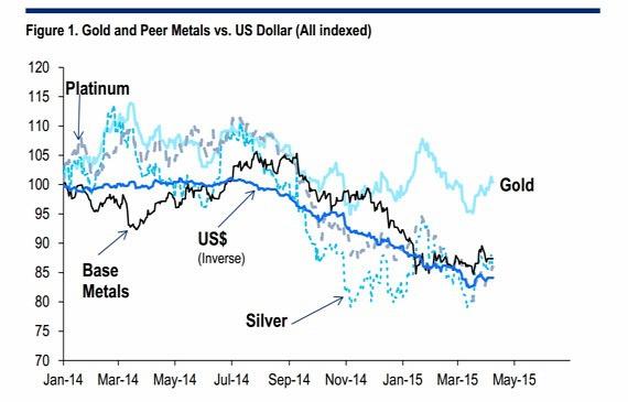 Arany, ezüst, dollár 2015.04.10.
