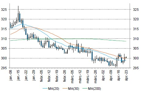 EUR - HUF grafikon 2015.01.08 - 2015.04.23.