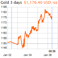 3 napos arany USD/Oz grafikon - 2017-01-06-10-00