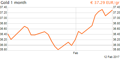 30 napos arany EUR/Kg grafikon - 2017-02-12-07-00