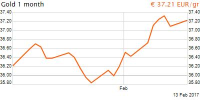 30 napos arany EUR/Kg grafikon - 2017-02-13-10-00