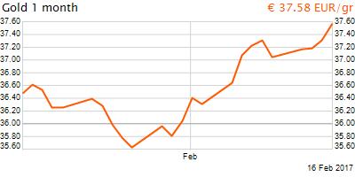 30 napos arany EUR/Kg grafikon - 2017-02-16-09-00