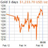 3 napos arany USD/Oz grafikon - 2017-02-16-09-00