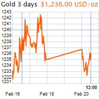 3 napos arany USD/Oz grafikon - 2017-02-20-13-00