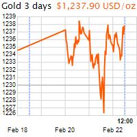 3 napos arany USD/Oz grafikon - 2017-02-22-12-00