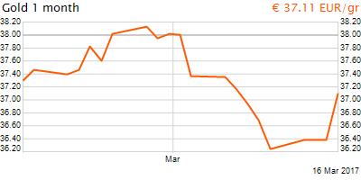 30 napos arany EUR/Kg grafikon - 2017-03-16-07-00