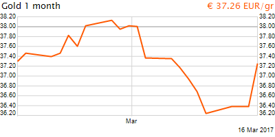 30 napos arany EUR/Kg grafikon - 2017-03-16-14-00