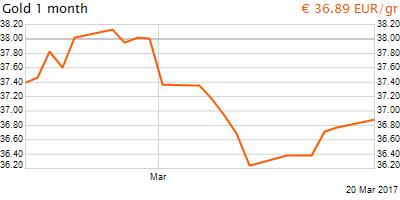 30 napos arany EUR/Kg grafikon - 2017-03-20-19-00