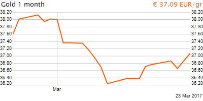 30 napos arany EUR/Kg grafikon - 2017-03-23-06-00
