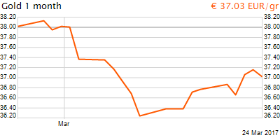 30 napos arany EUR/Kg grafikon - 2017-03-24-10-00