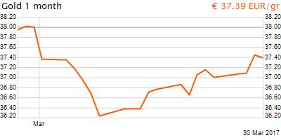 30 napos arany EUR/Kg grafikon - 2017-03-30-11-00