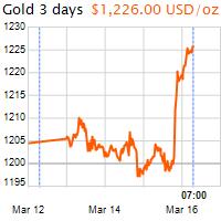 3 napos arany USD/Oz grafikon - 2017-03-16-07-00