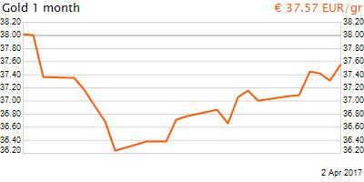 30 napos arany EUR/Kg grafikon - 2017-04-02-04-00