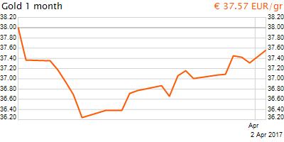 30 napos arany EUR/Kg grafikon - 2017-04-02-09-00
