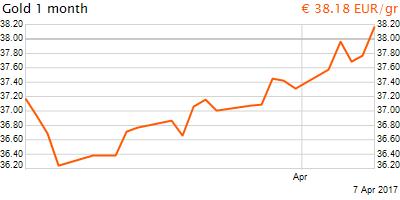 30 napos arany EUR/Kg grafikon - 2017-04-07-16-00