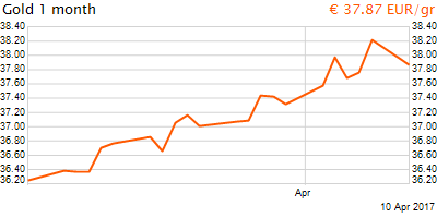 30 napos arany EUR/Kg grafikon - 2017-04-10-10-00