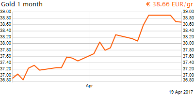 30 napos arany EUR/Kg grafikon - 2017-04-19-08-00