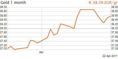 30 napos arany EUR/Kg grafikon - 2017-04-22-08-00