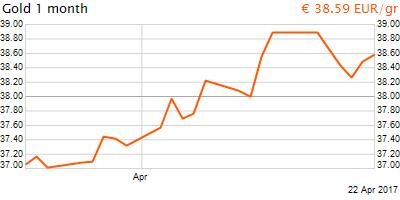30 napos arany EUR/Kg grafikon - 2017-04-22-09-00