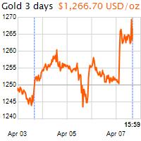 3 napos arany USD/Oz grafikon - 2017-04-07-16-00