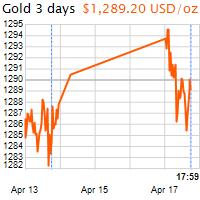 3 napos arany USD/Oz grafikon - 2017-04-17-18-00