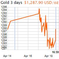3 napos arany USD/Oz grafikon - 2017-04-18-17-00