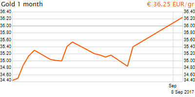 30 napos arany EUR/Kg grafikon - 2017-09-08-04-26