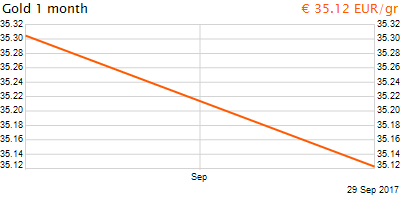 30 napos arany EUR/Kg grafikon - 2017-09-29-11-00