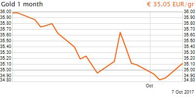 30 napos arany EUR/Kg grafikon - 2017-10-07-10-00