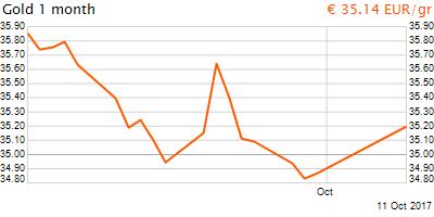 30 napos arany EUR/Kg grafikon - 2017-10-11-13-00