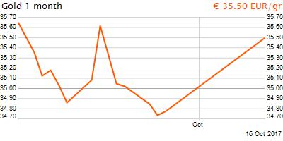 30 napos arany EUR/Kg grafikon - 2017-10-16-19-00