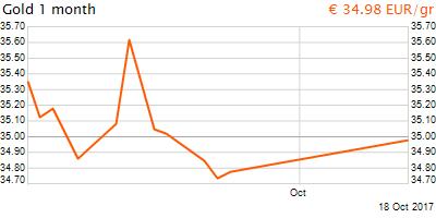 30 napos arany EUR/Kg grafikon - 2017-10-18-15-00