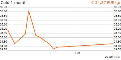 30 napos arany EUR/Kg grafikon - 2017-10-20-17-00