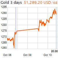 3 napos arany USD/Oz grafikon - 2017-10-10-20-00