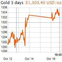 3 napos arany USD/Oz grafikon - 2017-10-16-19-00