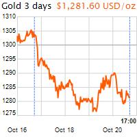 3 napos arany USD/Oz grafikon - 2017-10-20-17-00