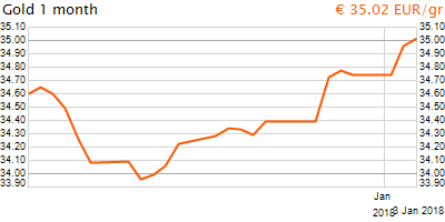 30 napos arany EUR/Kg grafikon - 2018-01-03-07-00
