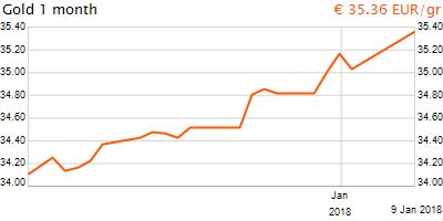 30 napos arany EUR/Kg grafikon - 2018-01-09-09-00