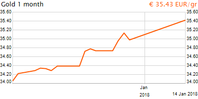 30 napos arany EUR/Kg grafikon - 2018-01-14-17-00