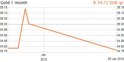 30 napos arany EUR/Kg grafikon - 2018-01-29-16-00