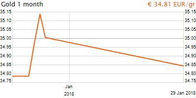 30 napos arany EUR/Kg grafikon - 2018-01-29-23-00