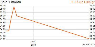 30 napos arany EUR/Kg grafikon - 2018-01-31-18-00