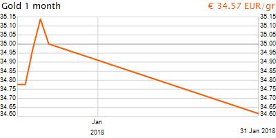 30 napos arany EUR/Kg grafikon - 2018-01-31-19-00