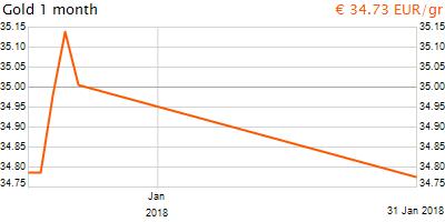 30 napos arany EUR/Kg grafikon - 2018-01-31-22-00