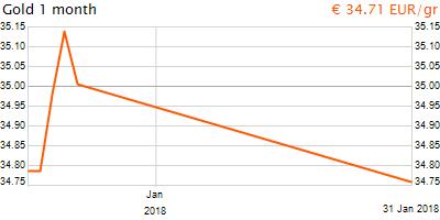 30 napos arany EUR/Kg grafikon - 2018-01-31-23-00