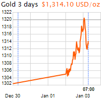 3 napos arany USD/Oz grafikon - 2018-01-03-07-00
