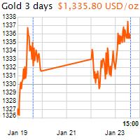 3 napos arany USD/Oz grafikon - 2018-01-23-15-00