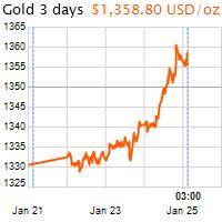 3 napos arany USD/Oz grafikon - 2018-01-25-03-00