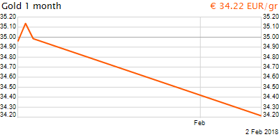 30 napos arany EUR/Kg grafikon - 2018-02-02-17-00